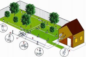 Автоматическая система ландшафтного полива для загородного дома